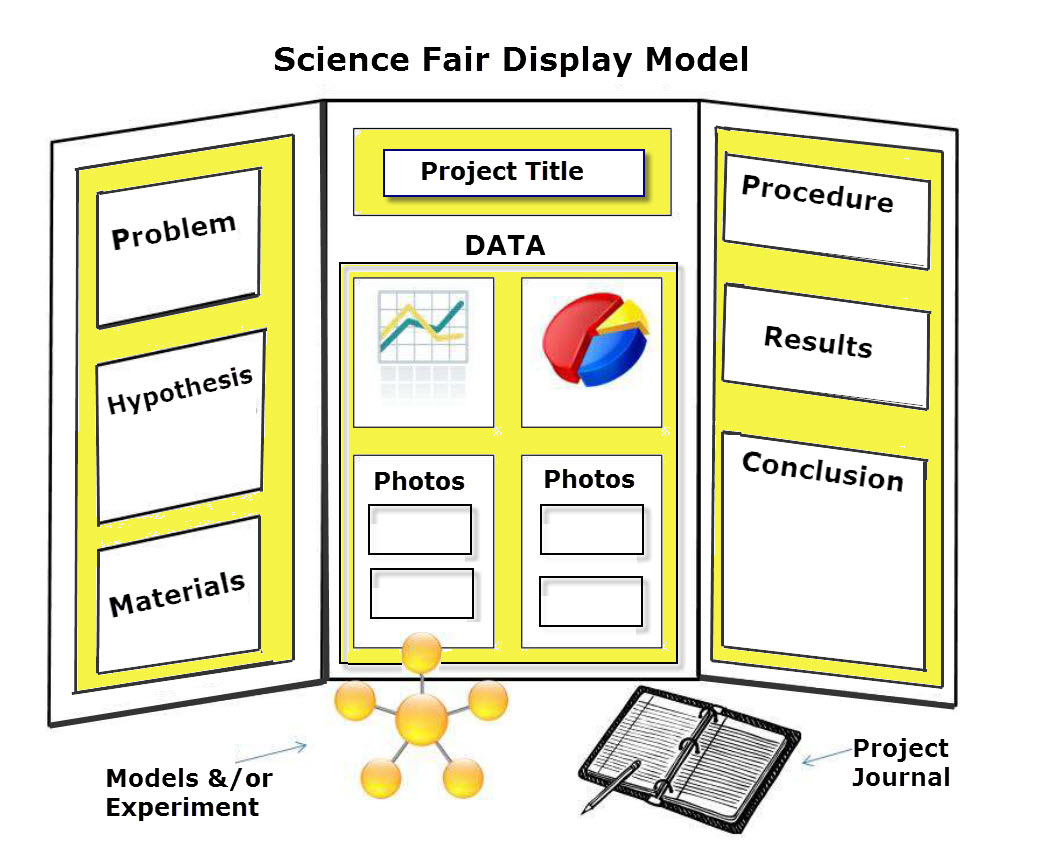 hate science fairs? you need to read this now - marie-claire moreau, Powerpoint templates